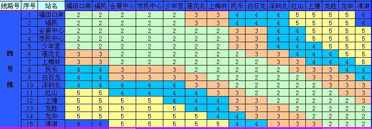 深圳地铁 4号线票价表