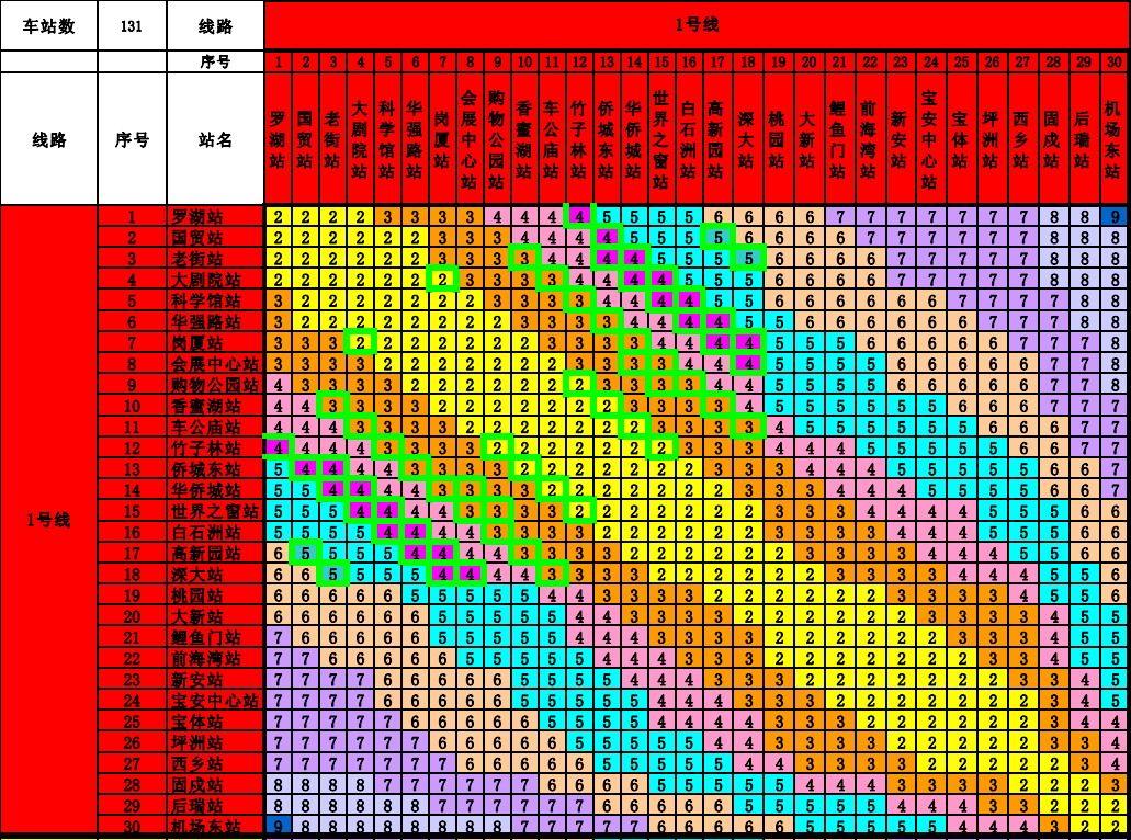 深圳地铁1号线票价表 深圳地铁一号线票价表