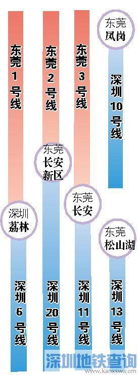 深圳5条地铁接入东莞 两市协议正式签订