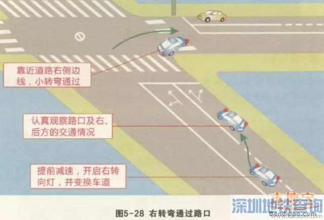 深圳驾考科目三路口右转弯考试操作要领