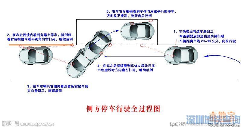 2015年小路考上坡起步 定点停车技巧(图解)