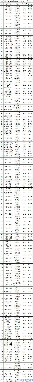 2016春运广铁临客车安排了140对 都有哪些车次?