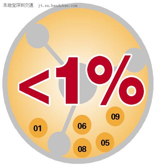 深圳摇号中签率跌破1% 电动汽车仍是一摇即中