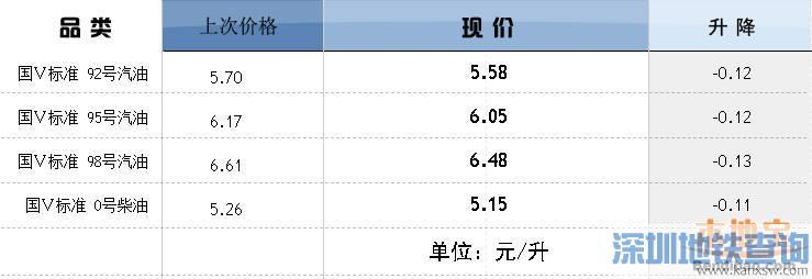 1月14日深圳油价下调0.11元起 与国内油价同进退