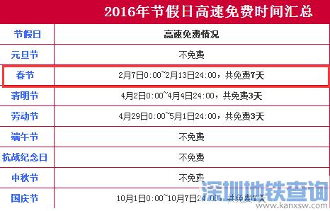 2016深圳春节高速免费时间为7天 2月7日-13日