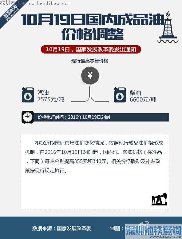 深圳油价迎今年最大涨幅 每升涨价0.28元至0.31元