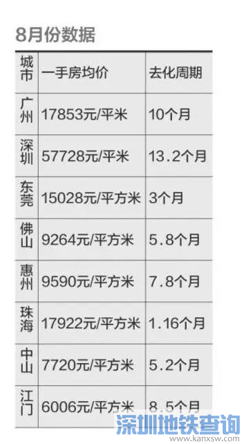 深圳新房能卖13.2个月 广州卖的比建的快(附2016各地最新限购措施)