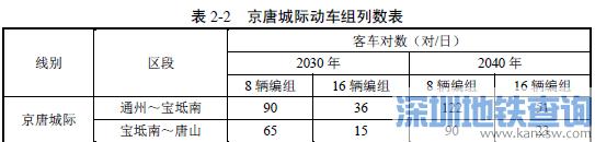 京唐城际铁路最新进展:预计2020年通车北京副中心到唐山只1小时