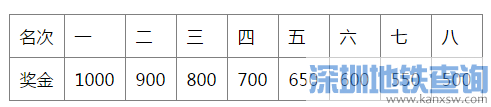 2016深圳马拉松奖励标准 最多可获4万美金