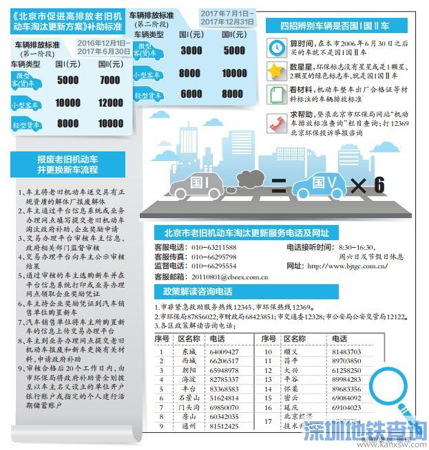 北京及外埠国Ⅰ国Ⅱ车五环路内工作日将限行 具体规定处罚(2017年2月15日起)
