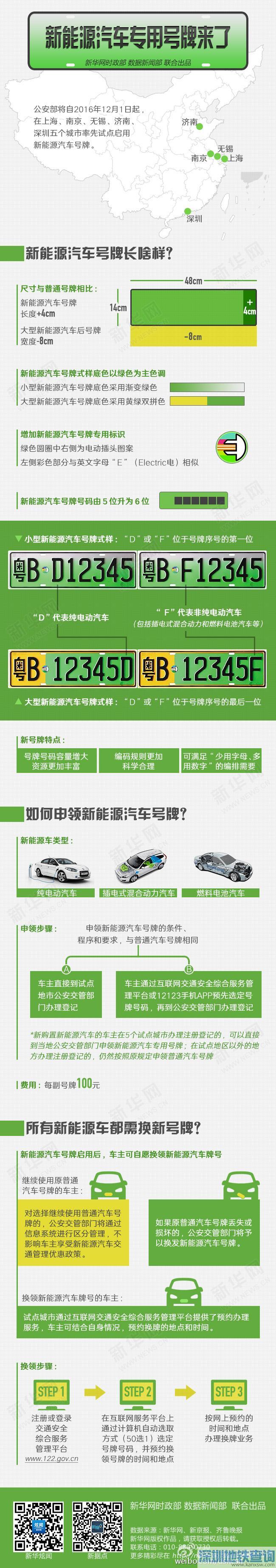 2016新能源汽车专用号牌启用时间、5试点城市名单及如何申领(图解)