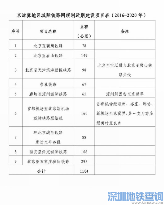 京津冀地区城际铁路网规划获发改委批复 未来建20多条城际铁路
