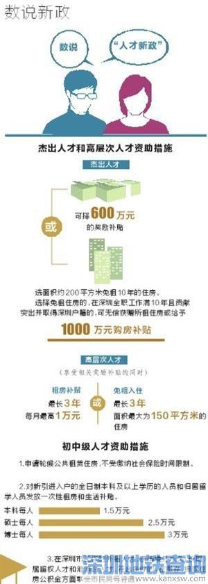 深圳杰出人才可获得1000万元购房补贴 前三季度向高层次专业人才发住房补贴约1.55亿