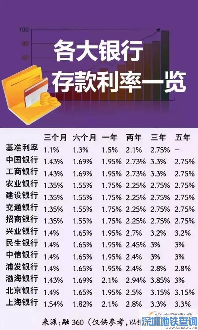 2017各大银行最新利率曝光 存钱越存越穷