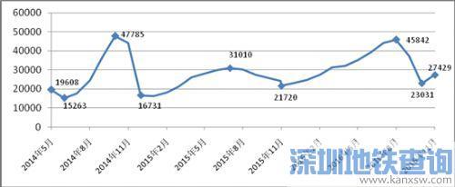限牌两年多来杭州小客车保有量少增长了54万辆
