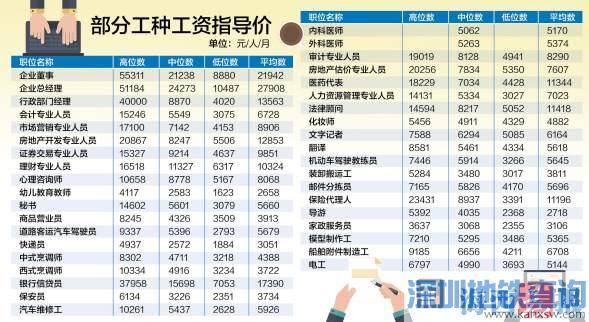 """厦门发布396个工种工资指导价 技术""""蓝领""""收入较高"""