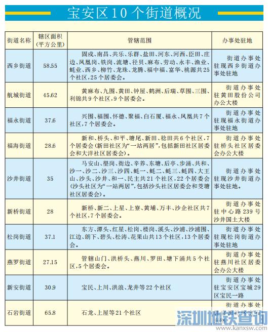 """深圳宝安区街道""""6变10""""  新设航城 福海 新桥 燕罗四个街道管辖范围一览"""