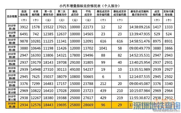 深圳小汽车竞价结果