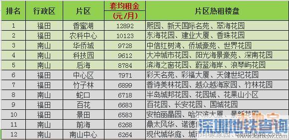 3月深圳房租均价74.7元/�O 附50个片区最新租金
