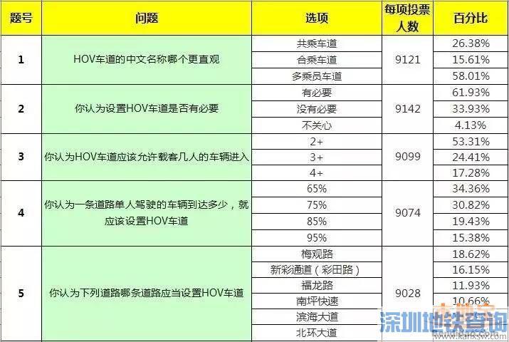 深圳HOV共乘车道投票结果公布 超6成人有必要