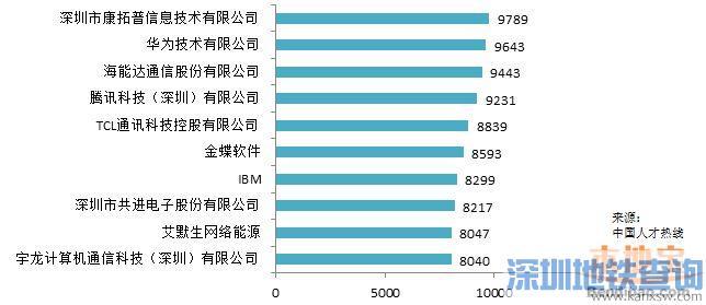 2016春季平均薪酬排行出炉 深圳8184排名第三