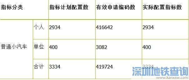 2016第4期车牌摇号将于4月26日开始 摇号指标6674个