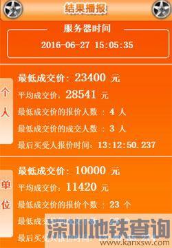 2016年6月广州车牌竞价结果:最低价23400 元