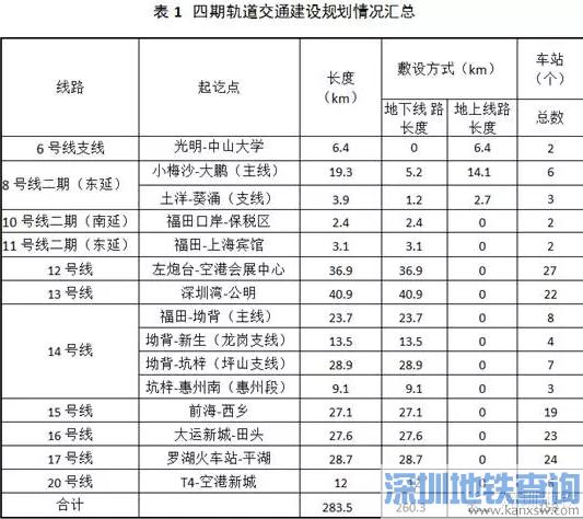 深圳轨道交通四期规划二次环评   地铁线路规划曝光