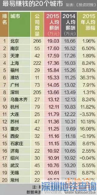 中国最易赚钱城市排行榜 深圳仅排第8