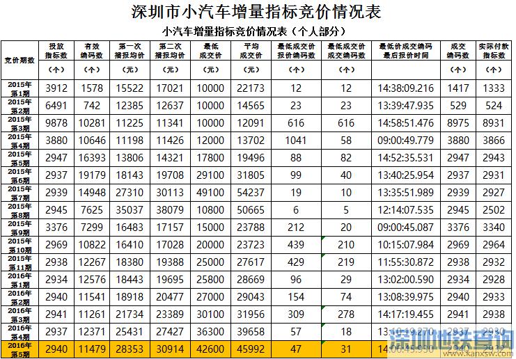 深圳市小汽车增量指标竞价最新情况表  (2015年1月至2016年5月)