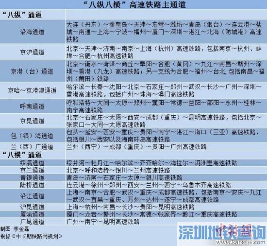 """""""八纵八横""""高铁主通道。<a target='_blank' href='http://www.chinanews.com/' >中新网</a>记者 李金磊 制"""