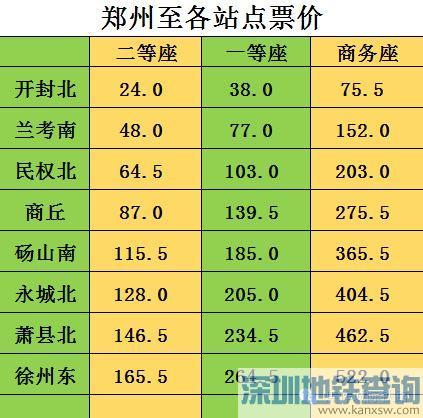 郑徐高铁票价多少钱?