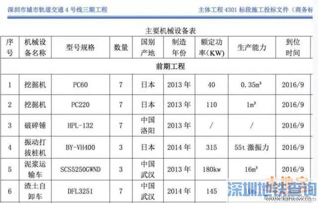 深圳地铁4号线北延线正式施工 各大站点示意图曝光