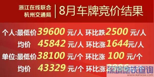 上月最低价下探 9月浙A车牌竞价看涨还看跌?