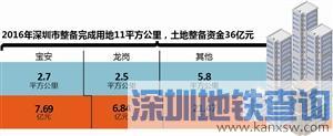 深圳各区保障性住房可优先常态化申报