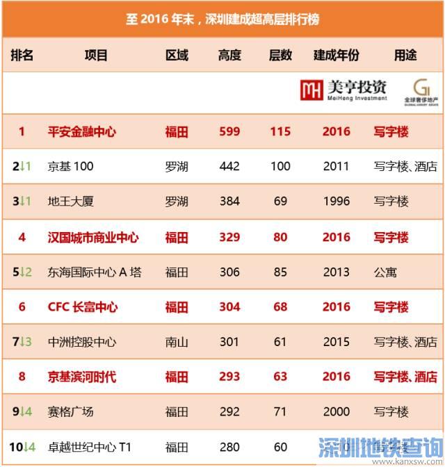 深圳地标排名3年内大洗牌 还有5座新地标2021年前建成