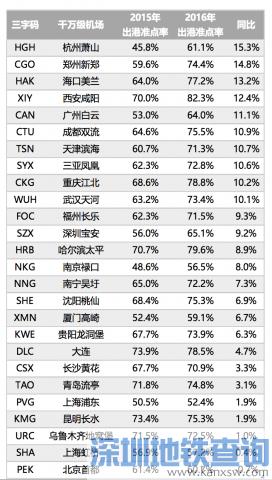 机场准点率:沪浦东国际机场垫底 平均延误48分钟