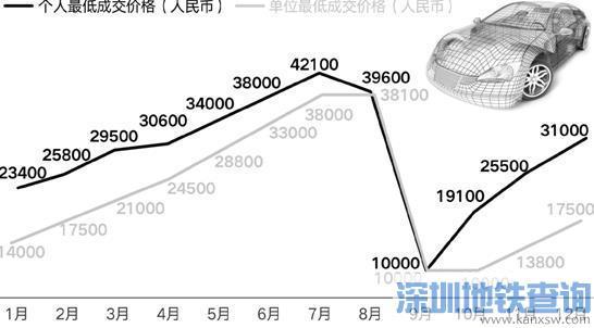 杭州汽车摇号竞价新规出台 信用不良将被取消资格