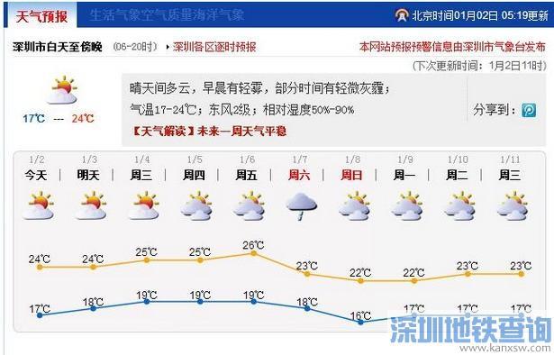 深圳3-6日天气预报:多云到晴天 7日有零星小雨 8日气温略降