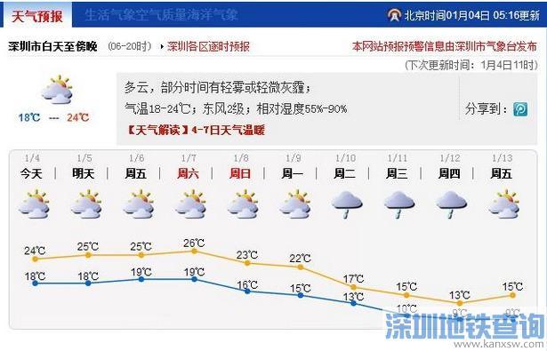 2017春节前深圳有2次降温 附深圳近期天气预报本月将出现3-5天10℃天气