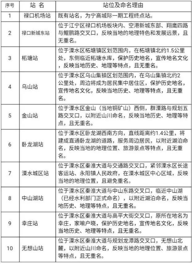 宁溧城际站点命名方案2次公示 这4个站站名有变动