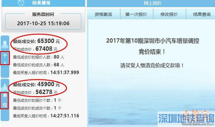深圳2017第10期车牌竞价价格再创新高 个人最低价6万5