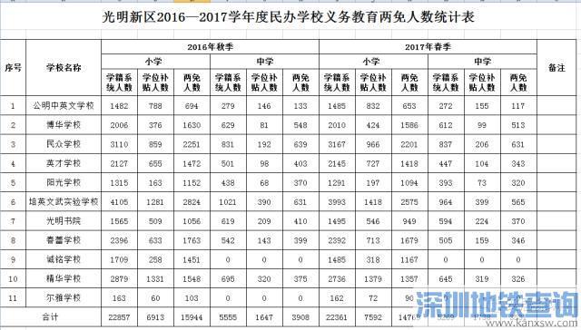 """深圳光明新区义务教育阶段民办学校""""两免""""补贴 小学745元、中学1242元"""
