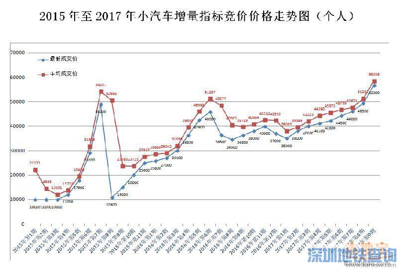 深圳2015-2017年车牌竞价价格走势图 附最新一期平均价格