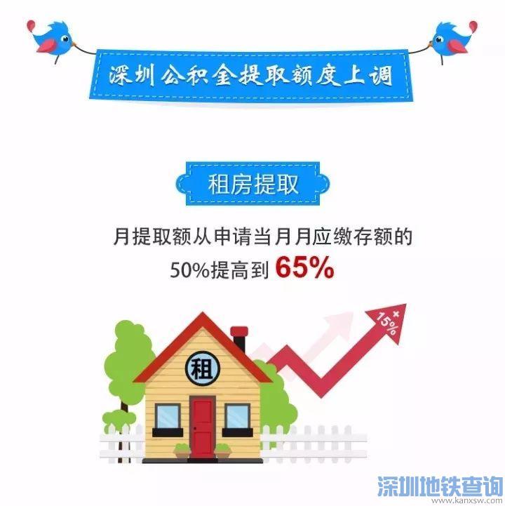 深圳公积金租房提取额度上调至65% 附2017租房公积金提取流程