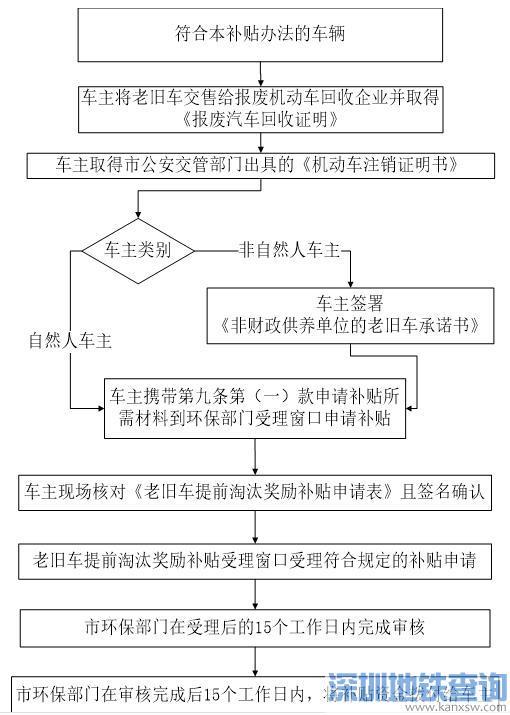 2017-2018年《深圳老旧车提前淘汰奖励补贴办法》即日起正式实施 最高补贴3万