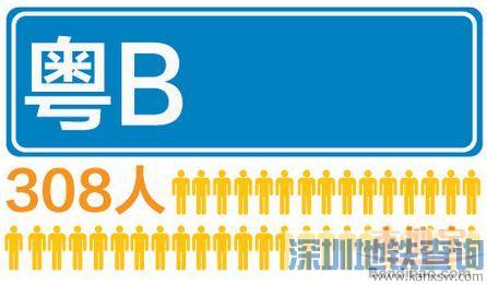 深圳12月车牌摇号人数超90万 每308人抢一个指标
