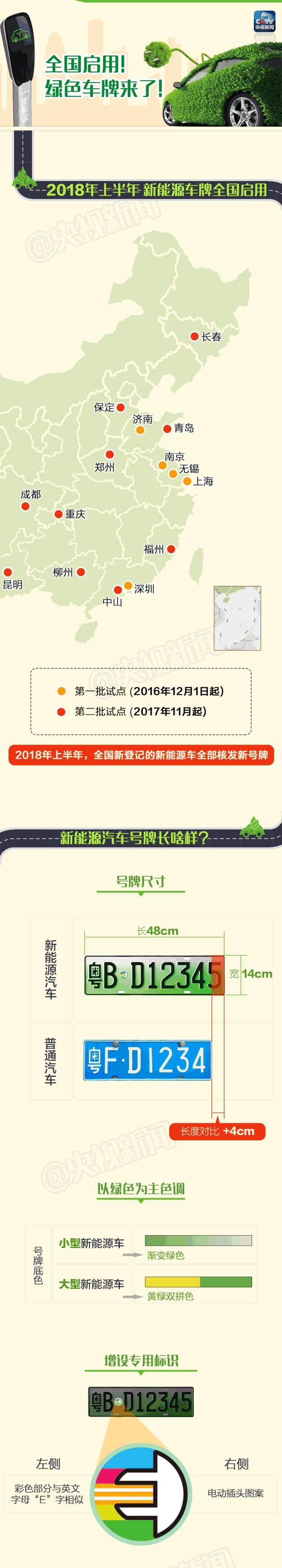 北京新能源车专用号牌12月28日起启用:以绿色为主色调 有专用标识