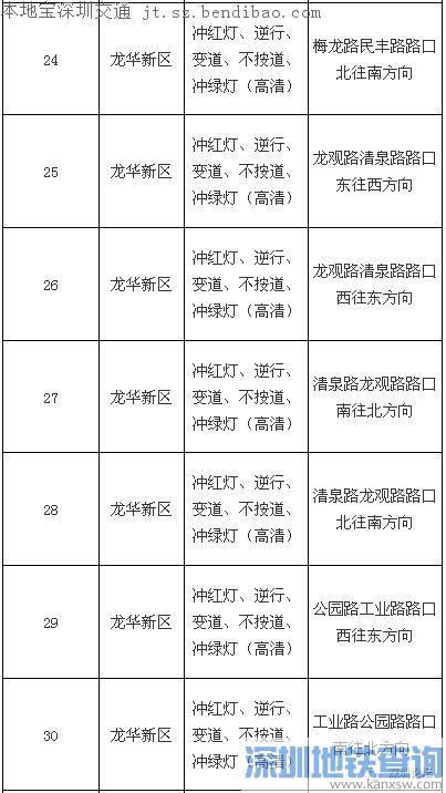 深圳新启用69个电子眼 往来车主请遵守交规