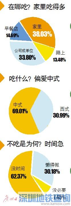 """广州白领""""忙懒累""""不吃早餐在地铁饿晕 全年案例63起"""